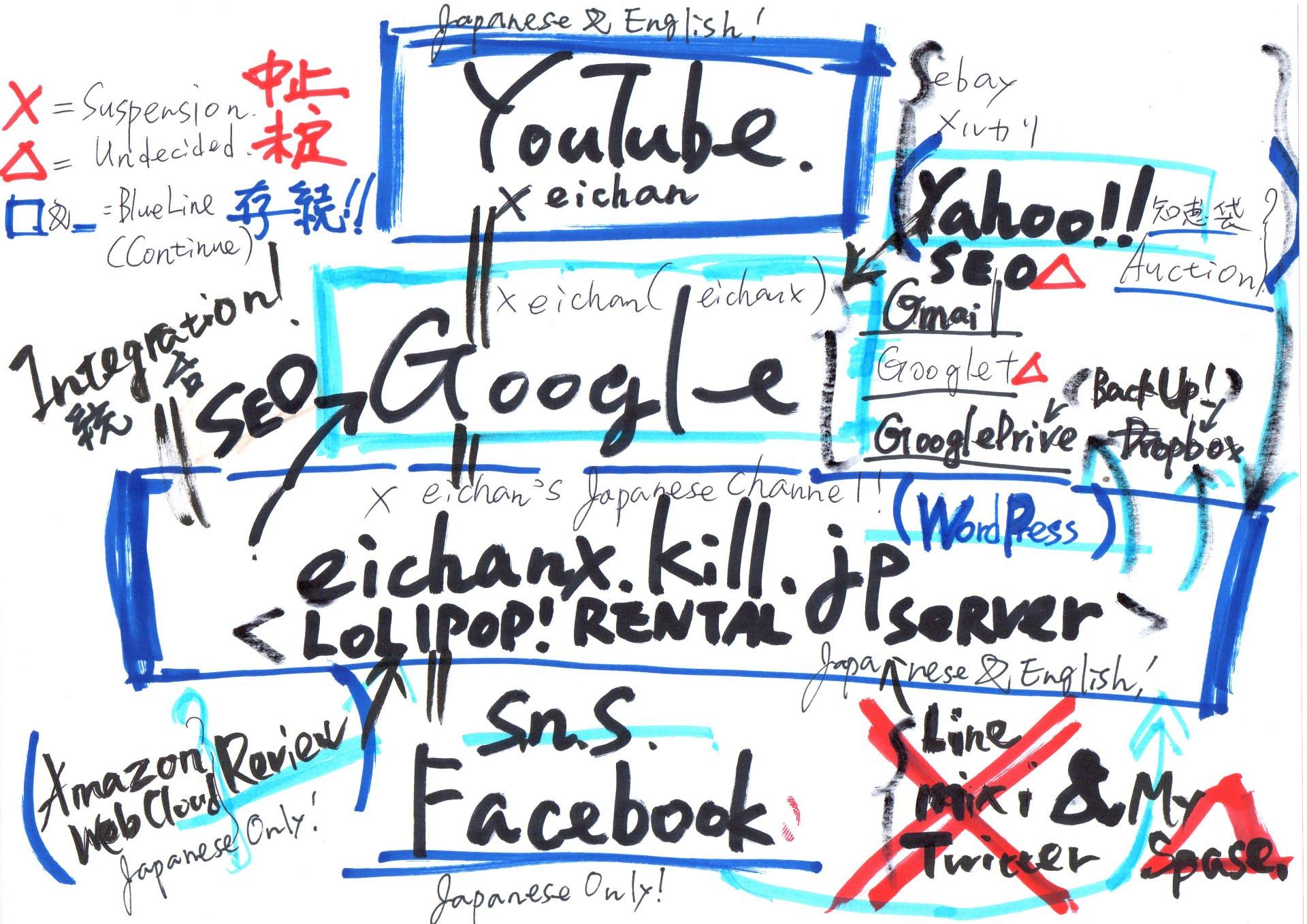 ウェブ・クラウド上での今後の展開と課題イメージ(Development and problem on web Cloud in the future)